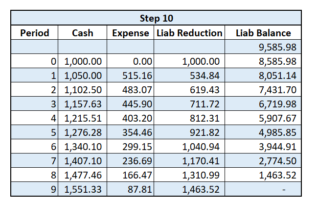 Lease Amortization Schedule