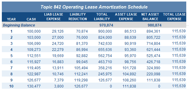 Deferred Rent Amortization Schedule under ASC 842