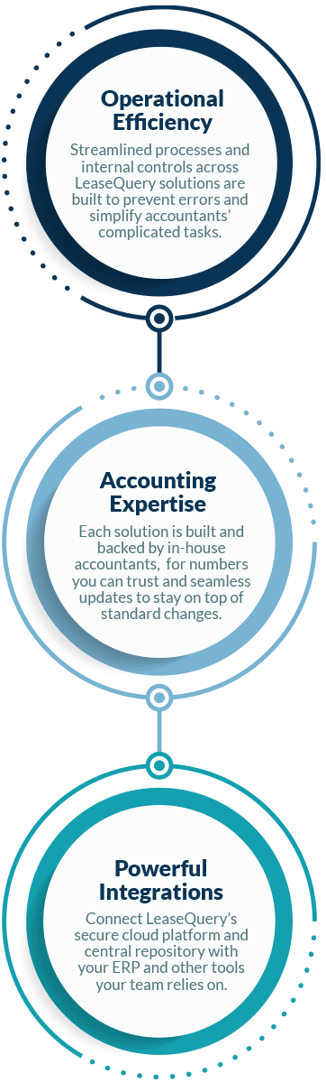 Benefits of LeaseQuery: Accounting Compliance, Financial Insights, and Operational Efficiency
