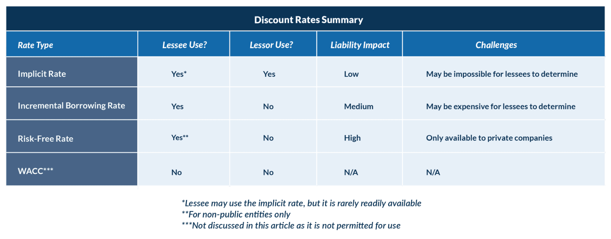 Summary of Discount Rates